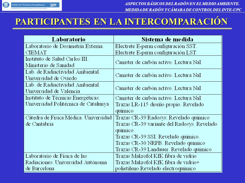 PARTICIPANTES EN LA INTERCOMPARACIÓN