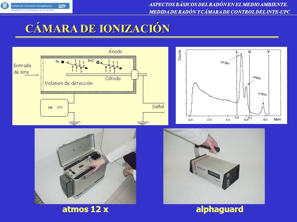 CÁMARA DE IONIZACIÓN atmos 12 x alphaguard