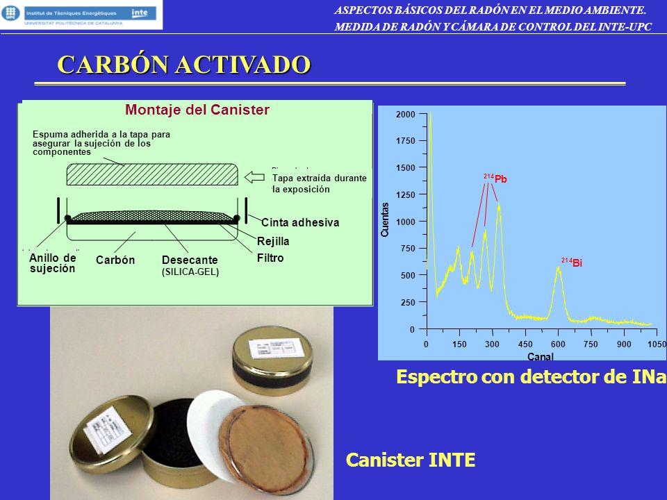 CARBÓN ACTIVADO Espectro con detector de INa Canister INTE