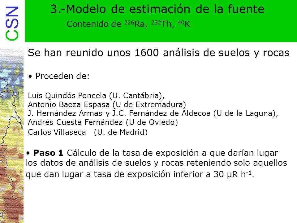 3.-Modelo de estimación de la fuente Contenido de 226Ra, 232Th, 40K
