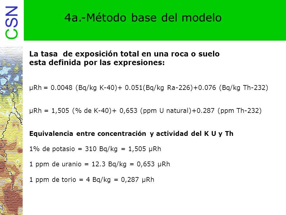 4a.-Método base del modelo