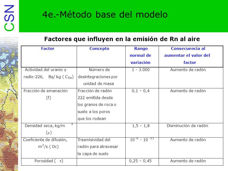 Factores que influyen en la emisión de Rn al aire