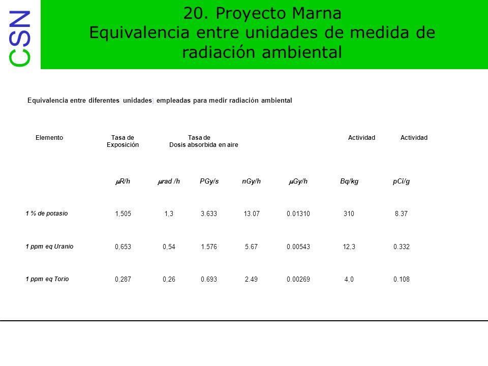 Equivalencia entre unidades de medida de radiación ambiental
