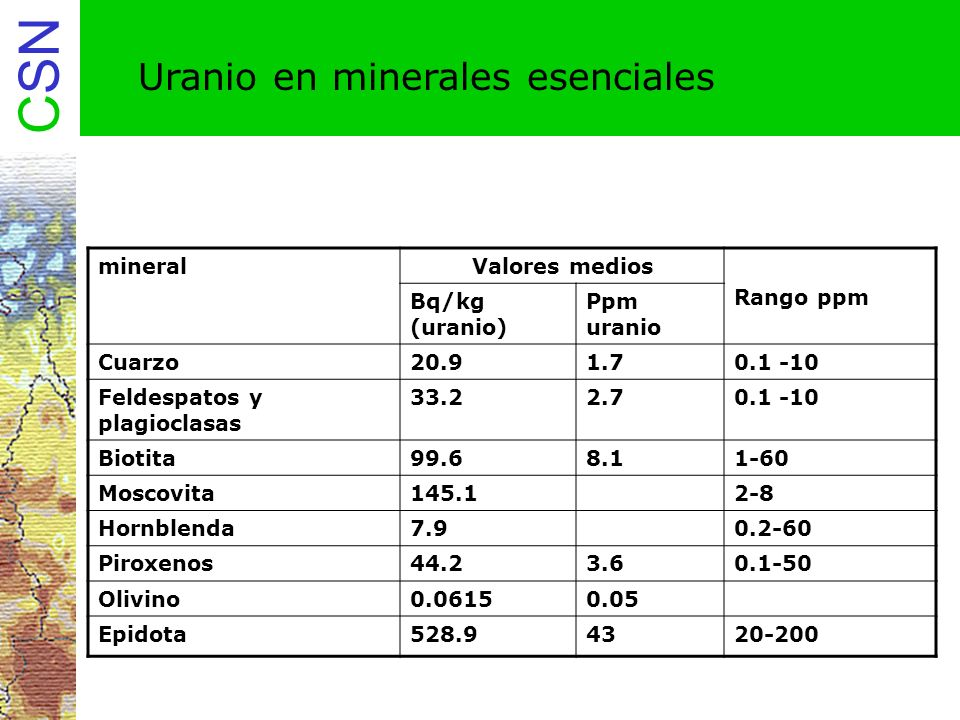 Uranio en minerales esenciales