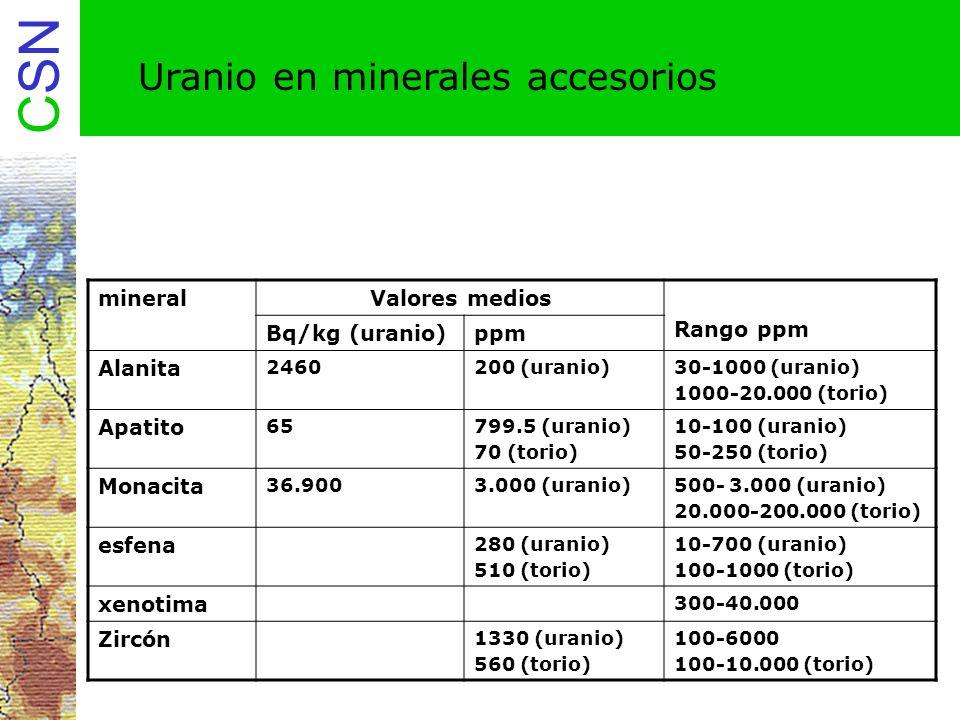 Uranio en minerales accesorios