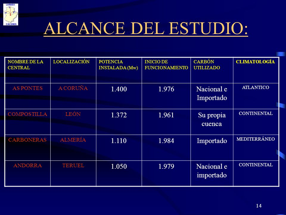 ALCANCE DEL ESTUDIO: 1.400 1.976 Nacional e Importado 1.372 1.961