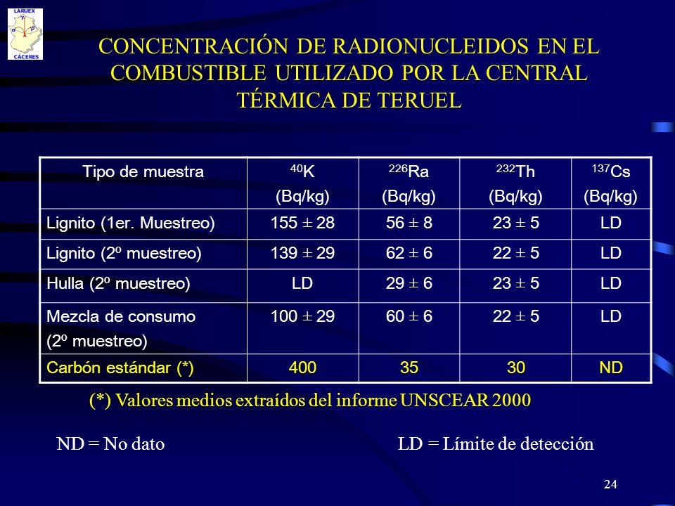 CONCENTRACIÓN DE RADIONUCLEIDOS EN EL COMBUSTIBLE UTILIZADO POR LA CENTRAL TÉRMICA DE TERUEL