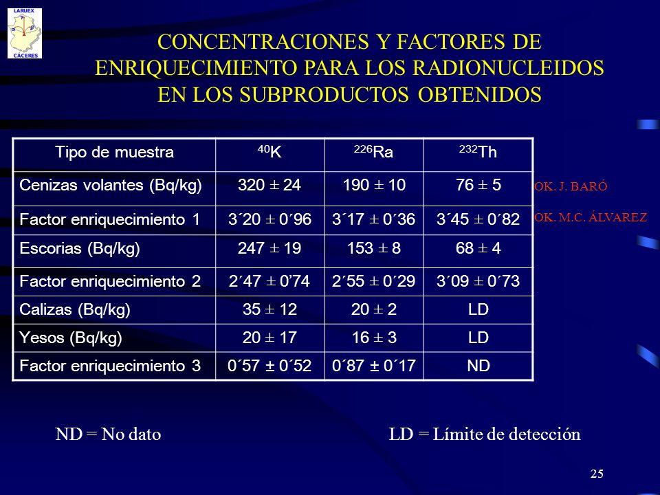 CONCENTRACIONES Y FACTORES DE ENRIQUECIMIENTO PARA LOS RADIONUCLEIDOS EN LOS SUBPRODUCTOS OBTENIDOS