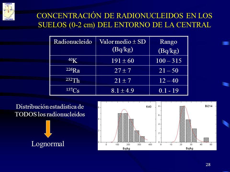 CONCENTRACIÓN DE RADIONUCLEIDOS EN LOS SUELOS (0-2 cm) DEL ENTORNO DE LA CENTRAL