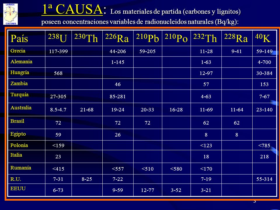 1ª CAUSA: Los materiales de partida (carbones y lígnitos) poseen concentraciones variables de radionucleidos naturales (Bq/kg):