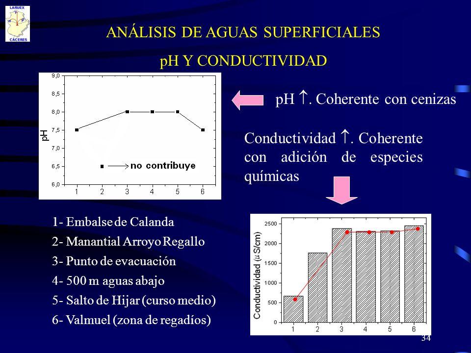 ANÁLISIS DE AGUAS SUPERFICIALES