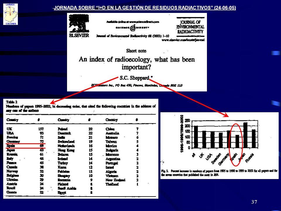 JORNADA SOBRE I+D EN LA GESTIÓN DE RESIDUOS RADIACTIVOS (24-06-05)