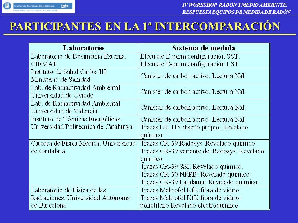 PARTICIPANTES EN LA 1ª INTERCOMPARACIÓN