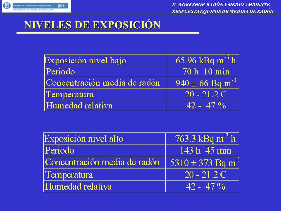 NIVELES DE EXPOSICIÓN IV WORKSHOP RADÓN Y MEDIO AMBIENTE.