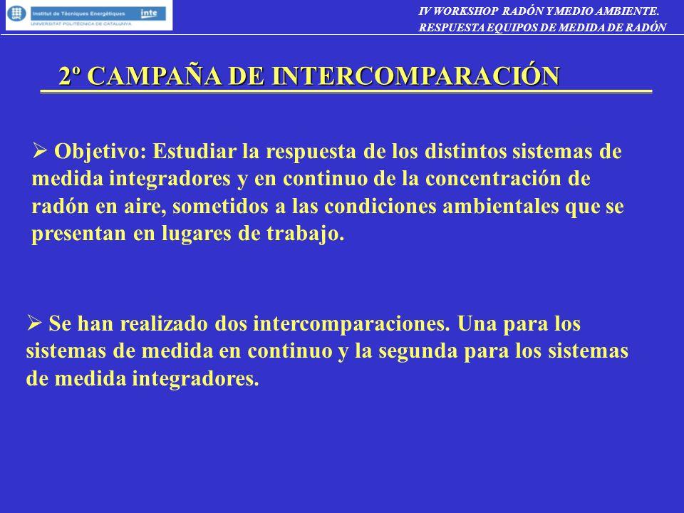 2º CAMPAÑA DE INTERCOMPARACIÓN