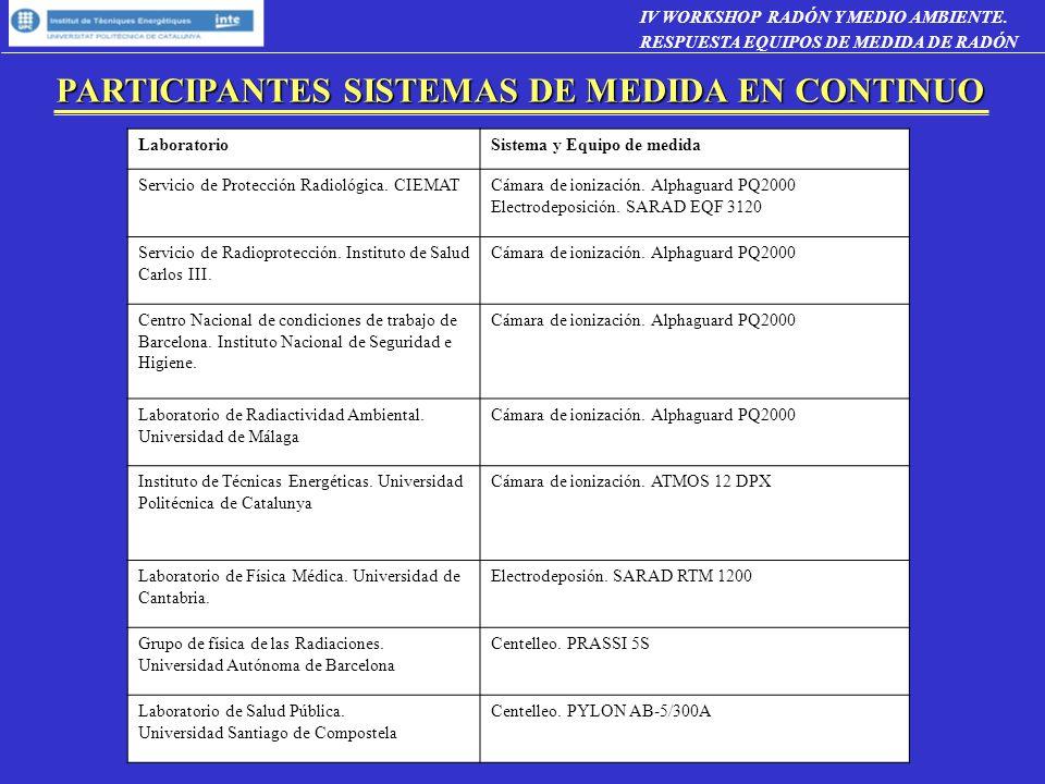 PARTICIPANTES SISTEMAS DE MEDIDA EN CONTINUO
