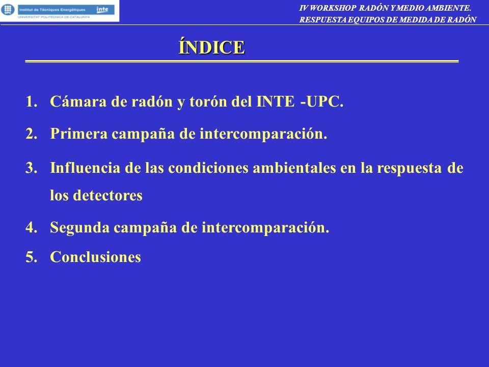 ÍNDICE Cámara de radón y torón del INTE -UPC.