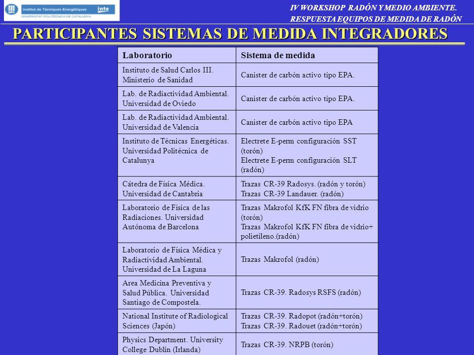 PARTICIPANTES SISTEMAS DE MEDIDA INTEGRADORES