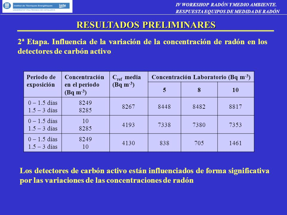 Concentración Laboratorio (Bq m-3)