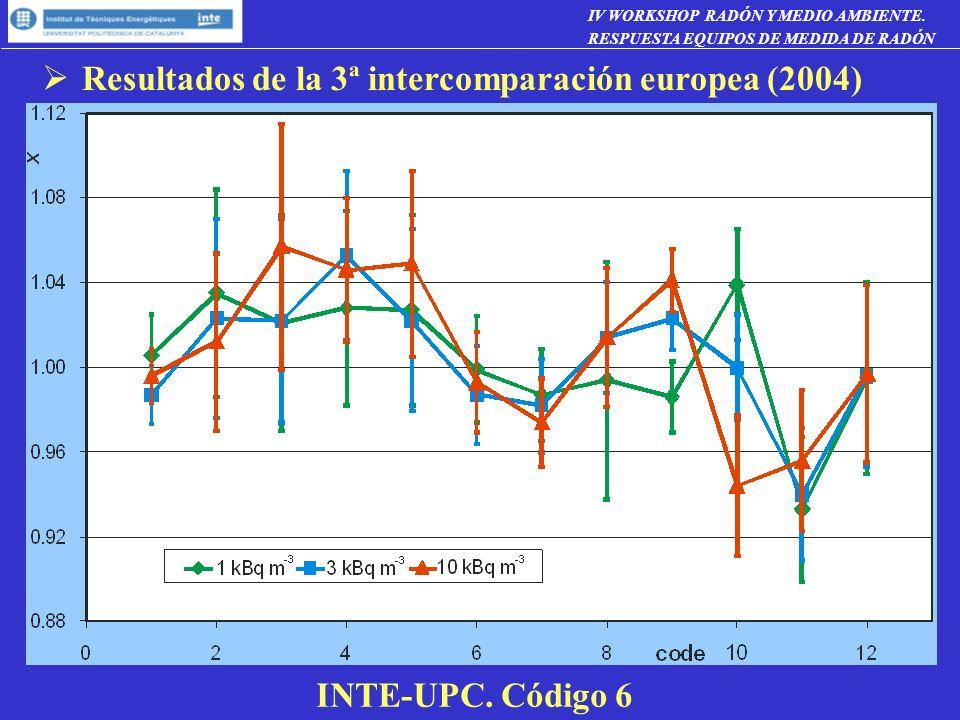 Resultados de la 3ª intercomparación europea (2004)