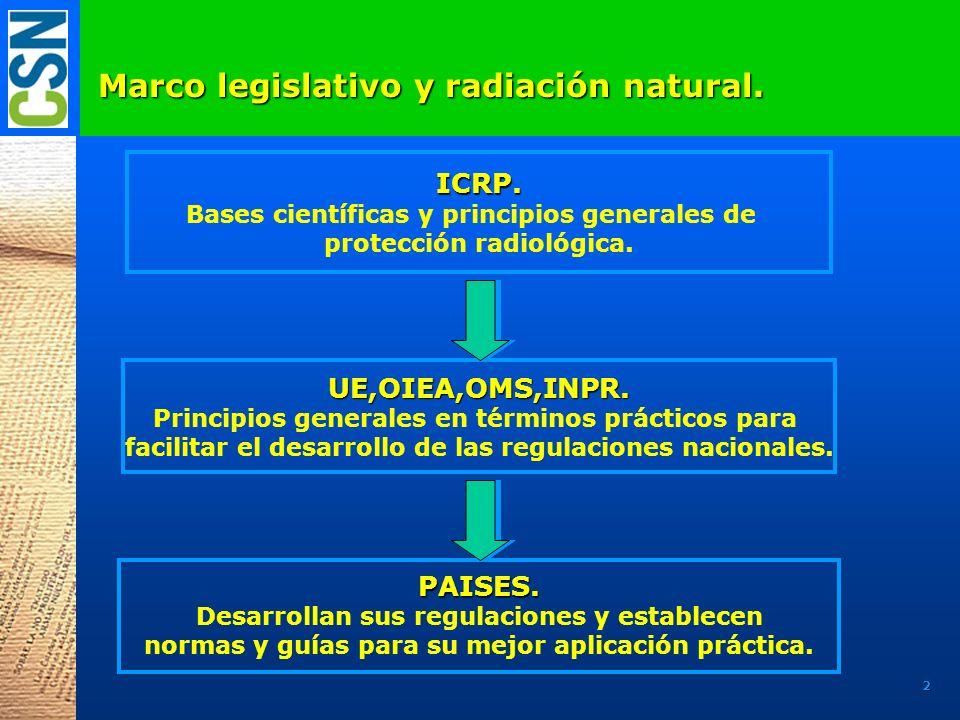 Marco legislativo y radiación natural.