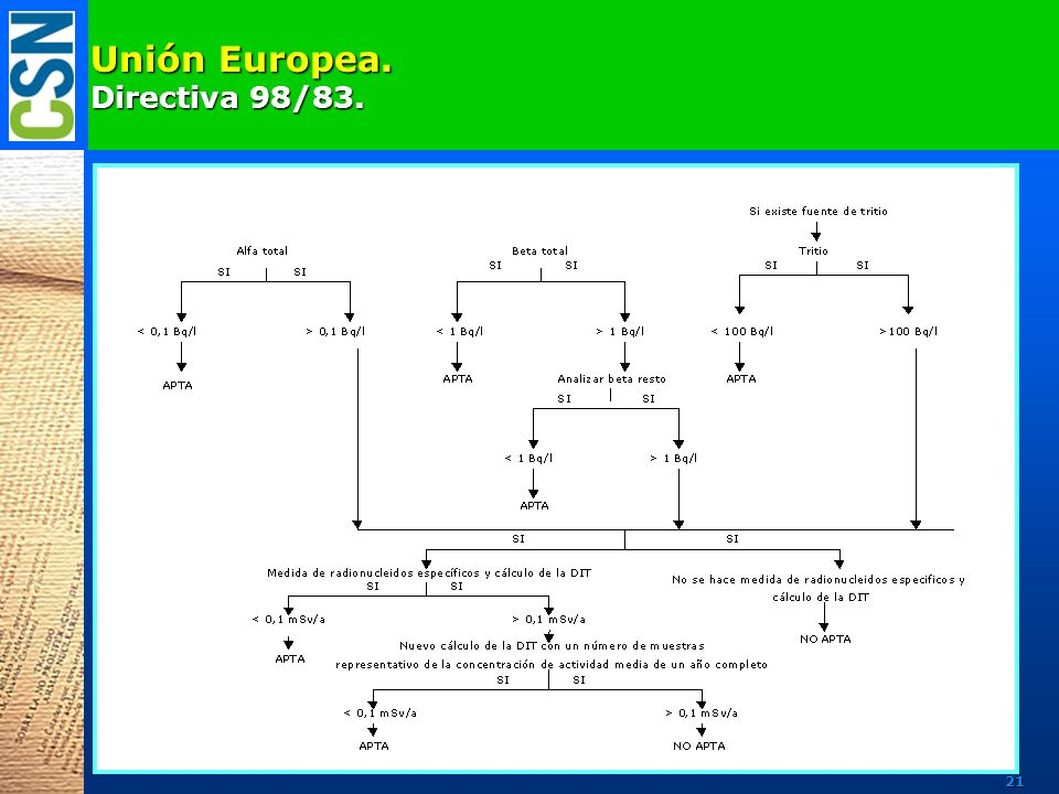 Unión Europea. Directiva 98/83.