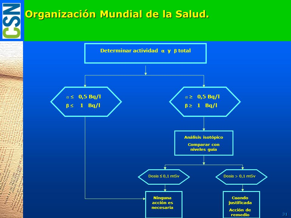 Organización Mundial de la Salud.
