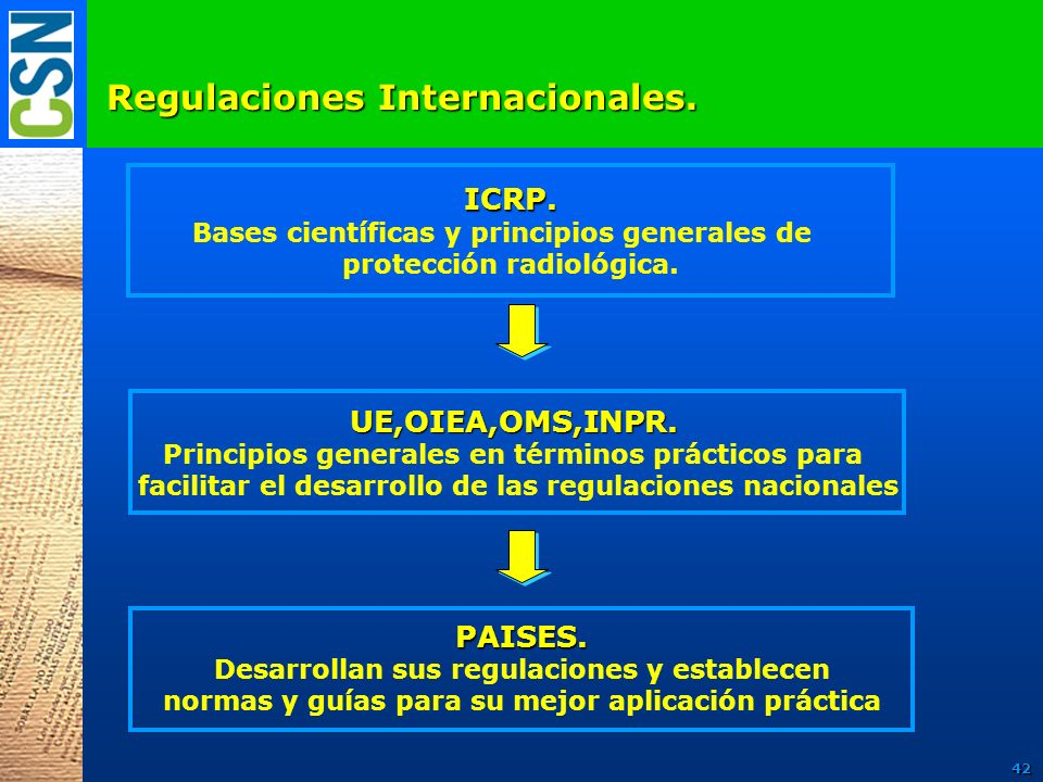 Regulaciones Internacionales.