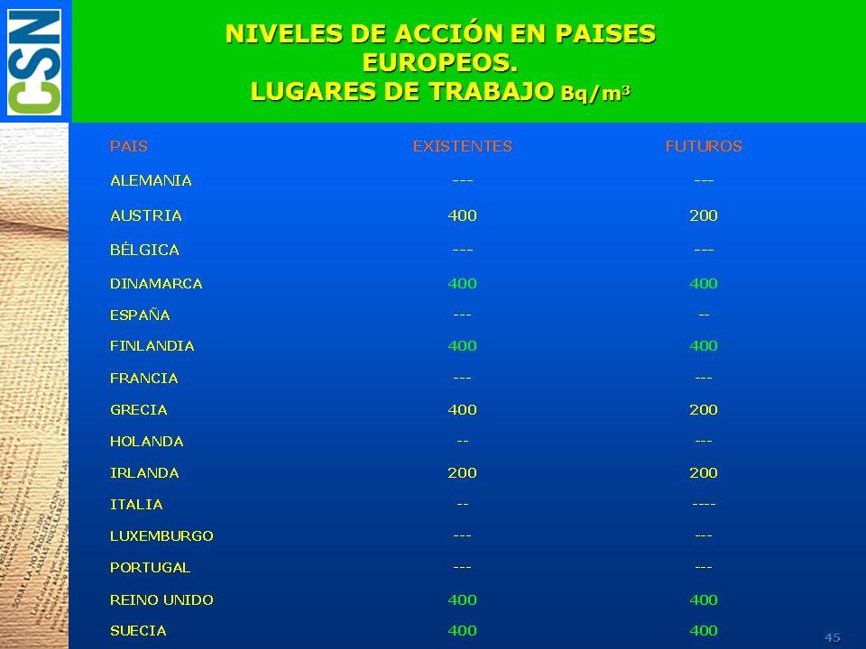 NIVELES DE ACCIÓN EN PAISES EUROPEOS. LUGARES DE TRABAJO Bq/m3