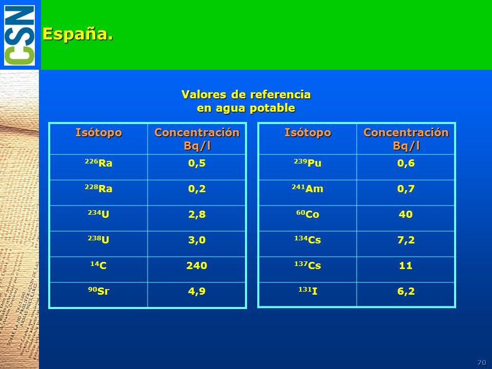 España. Valores de referencia en agua potable Isótopo