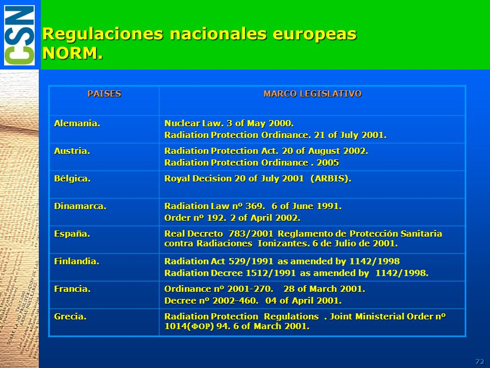 Regulaciones nacionales europeas NORM.