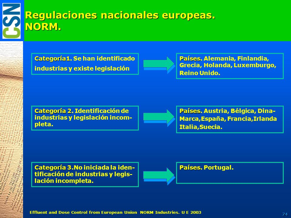 Regulaciones nacionales europeas. NORM.