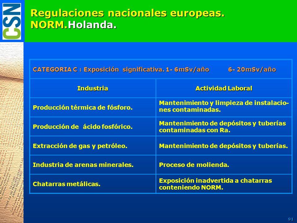 Regulaciones nacionales europeas. NORM.Holanda.