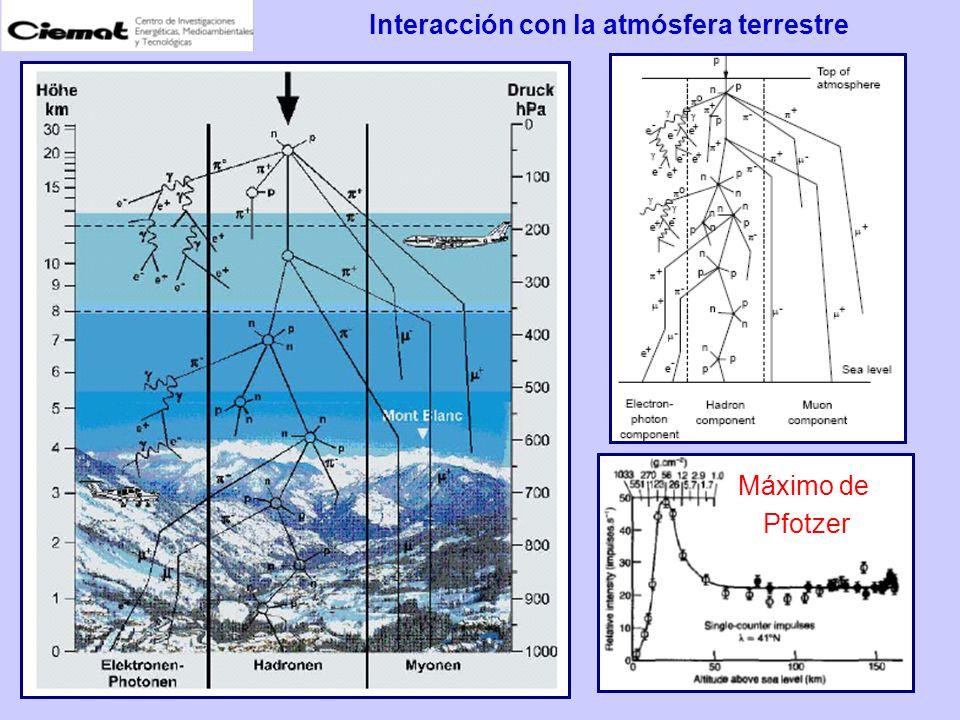 Interacción con la atmósfera terrestre