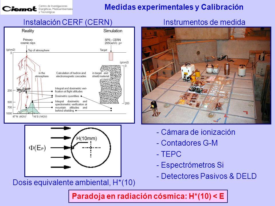 Medidas experimentales y Calibración