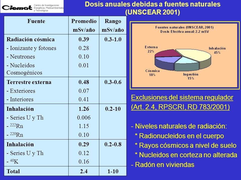 Dosis anuales debidas a fuentes naturales