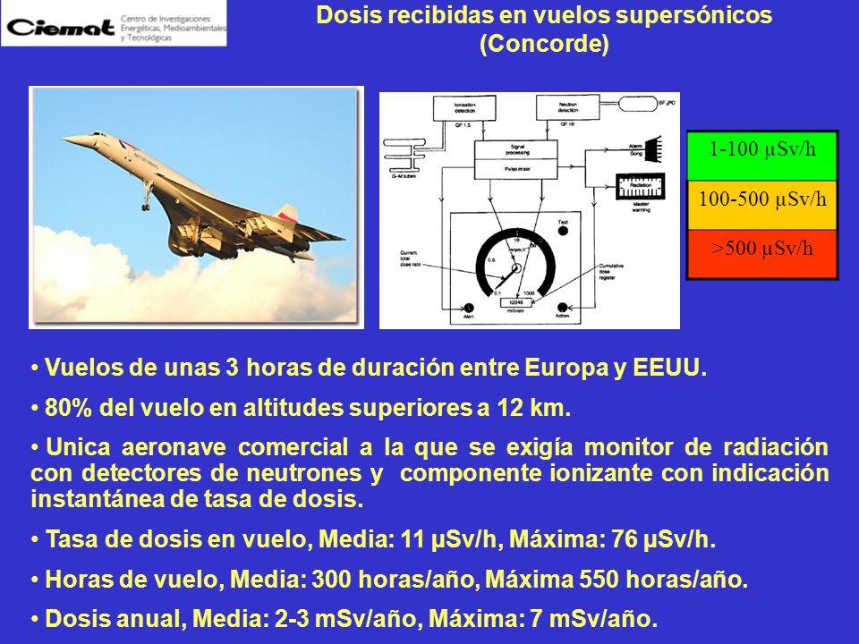 Dosis recibidas en vuelos supersónicos (Concorde)