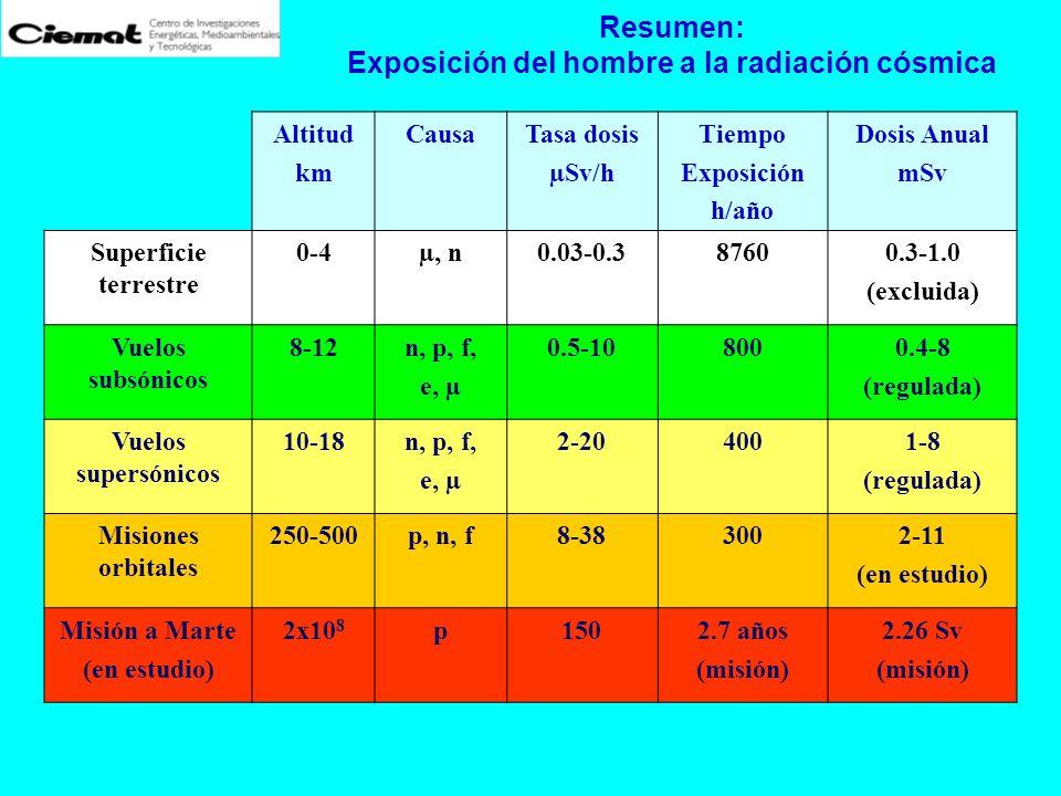 Exposición del hombre a la radiación cósmica