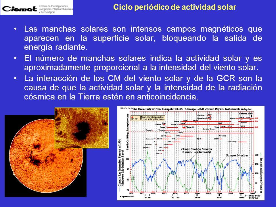 Ciclo periódico de actividad solar