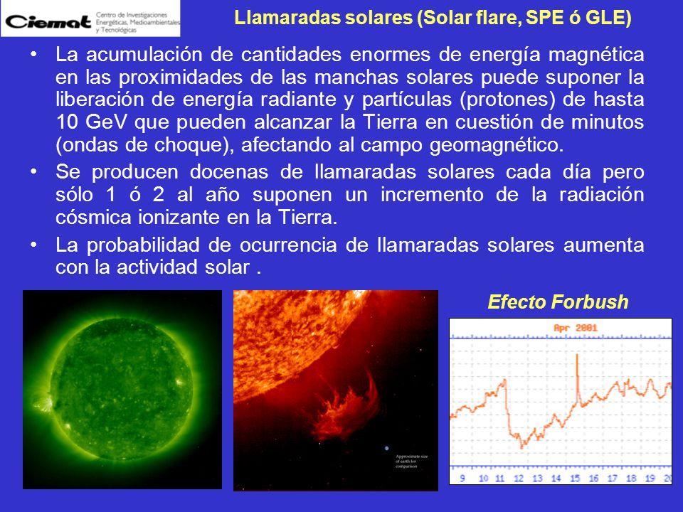 Llamaradas solares (Solar flare, SPE ó GLE)