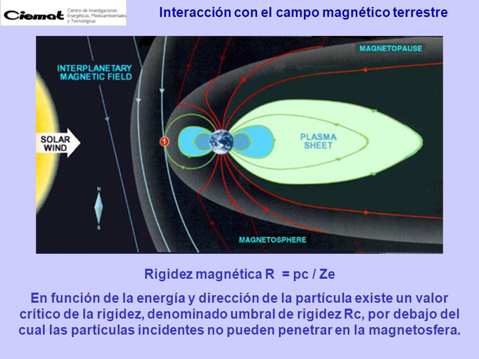 Interacción con el campo magnético terrestre
