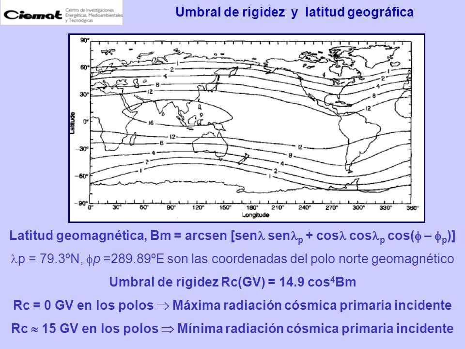 Umbral de rigidez y latitud geográfica
