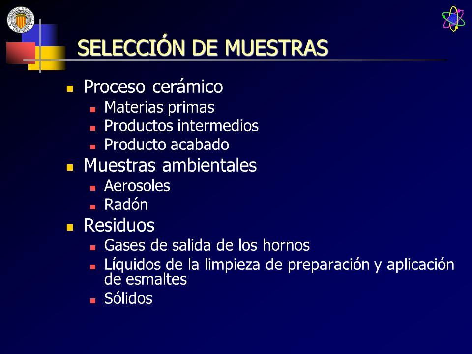 SELECCIÓN DE MUESTRAS Proceso cerámico Muestras ambientales Residuos