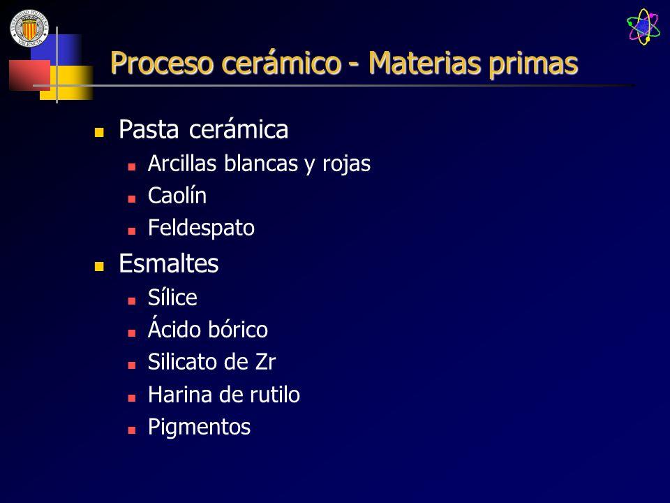 Proceso cerámico - Materias primas