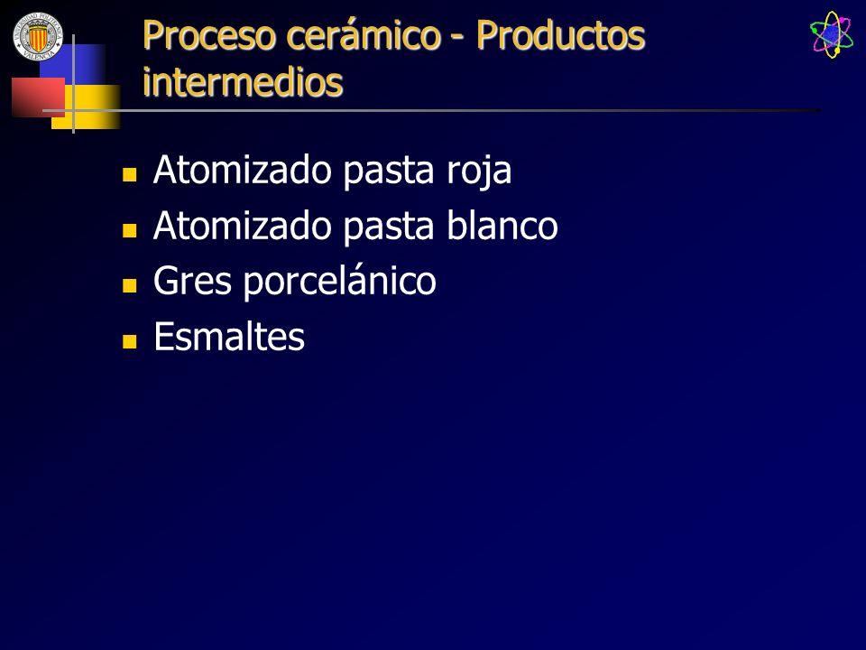 Proceso cerámico - Productos intermedios