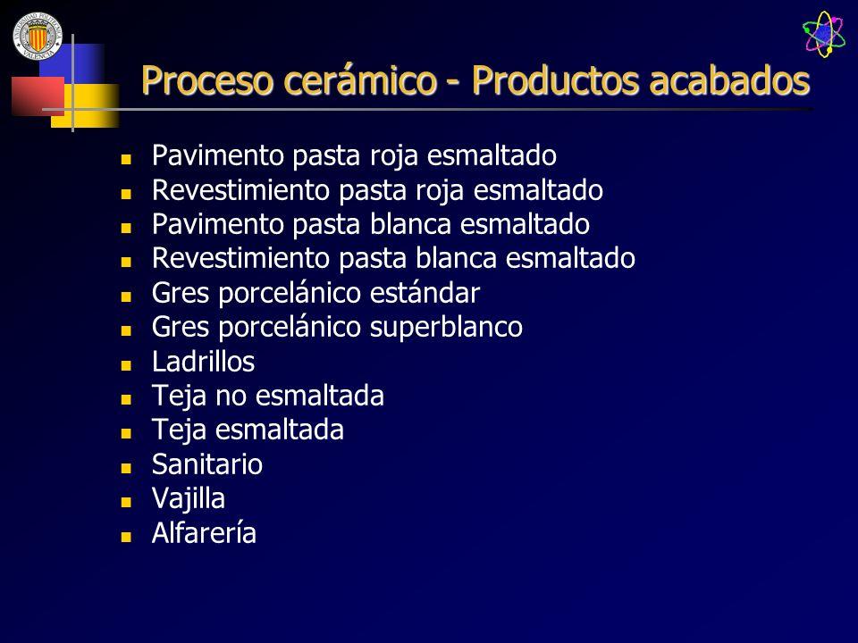 Proceso cerámico - Productos acabados