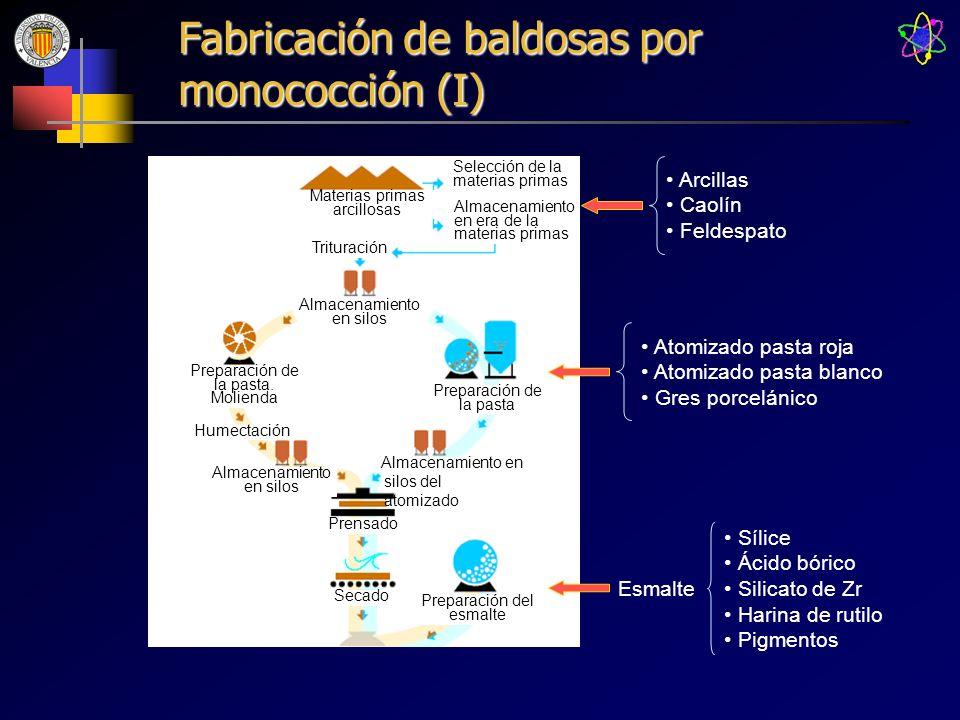 Fabricación de baldosas por monococción (I)