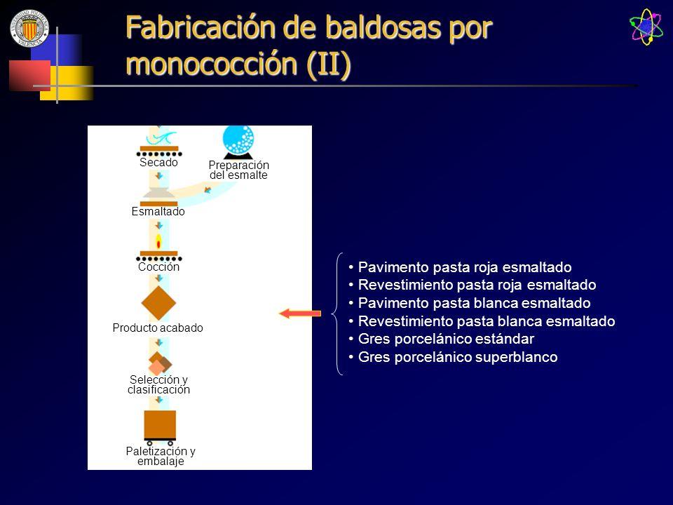 Fabricación de baldosas por monococción (II)