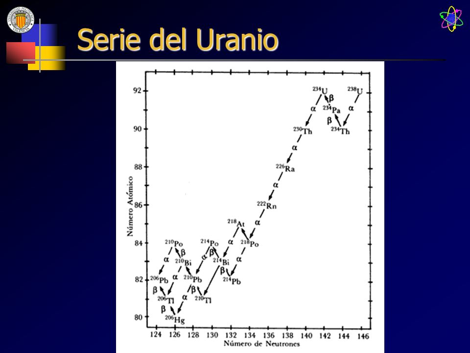 Serie del Uranio