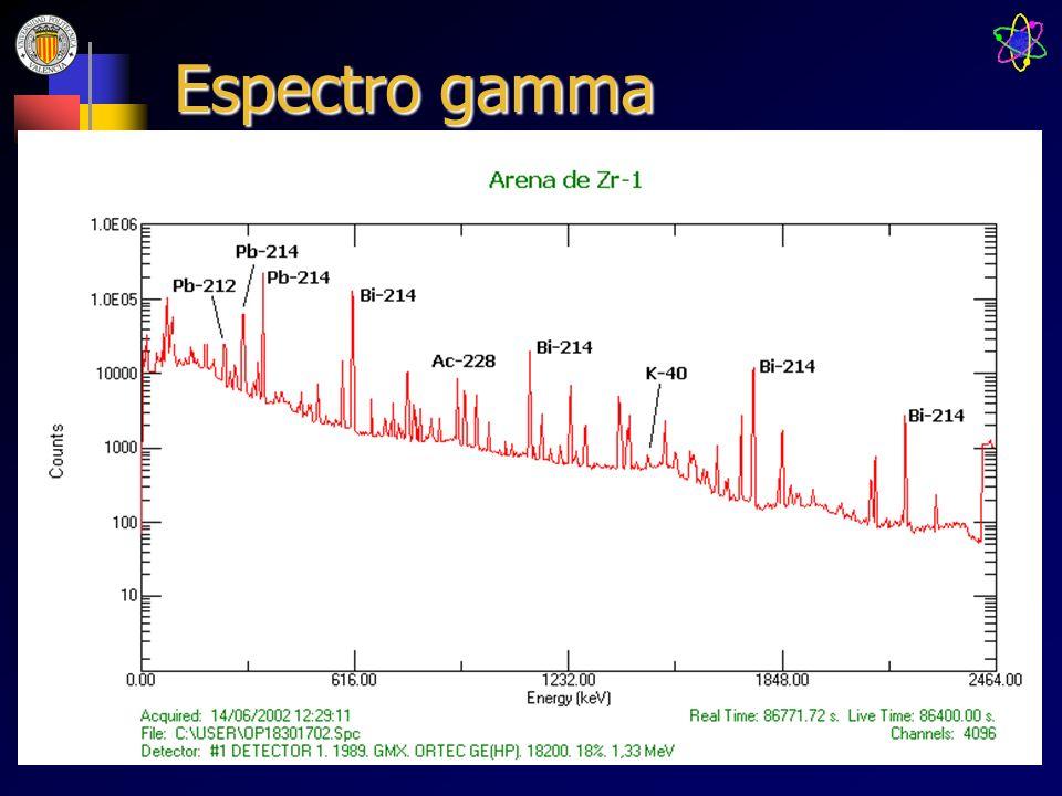 Espectro gamma